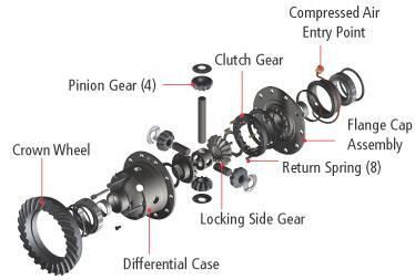 11967 грн.  Блокировка заднего дифференциала ARB на VW Amarok.